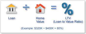 What Is Loan To Value Ratio To Our Partners? - Affordable Housing Partners Group